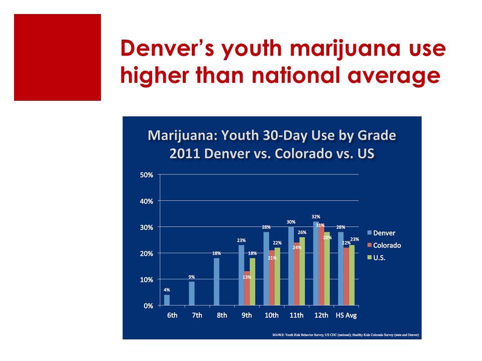 Denver's youth marijuana use higher than national average