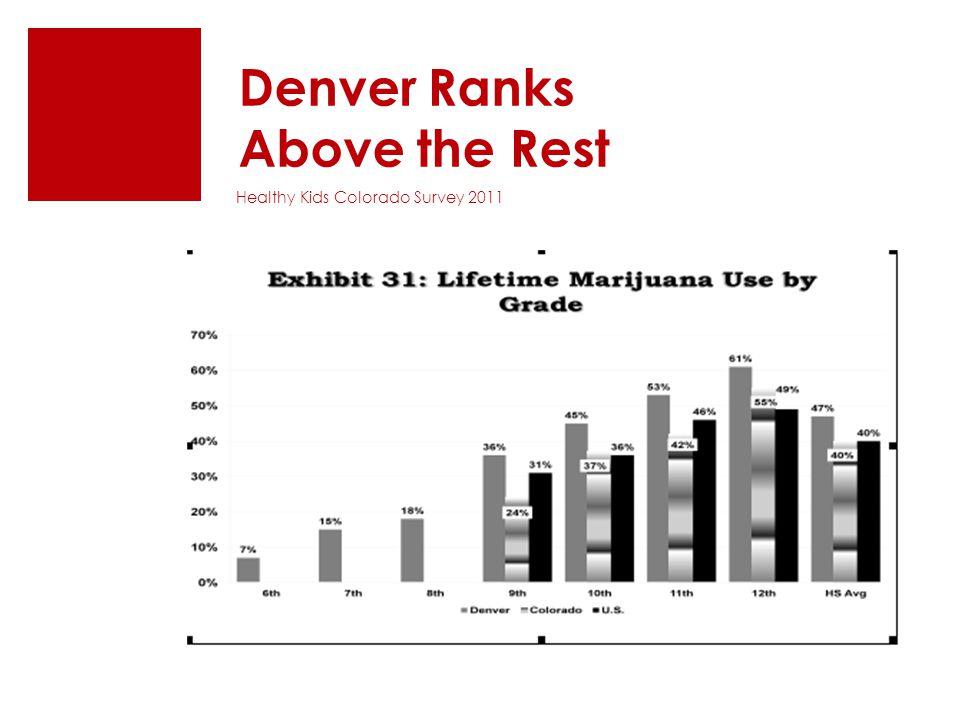 Denver Ranks Above the Rest Healthy Kids Colorado Survey 2011