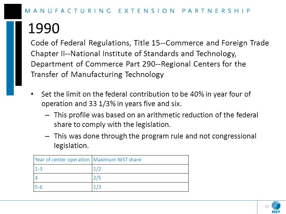 1990 Code of Federal Regulations, Title 15--Commerce and Foreign Trade Chapter II--National Institute of Standards and Technology, Department of Comme