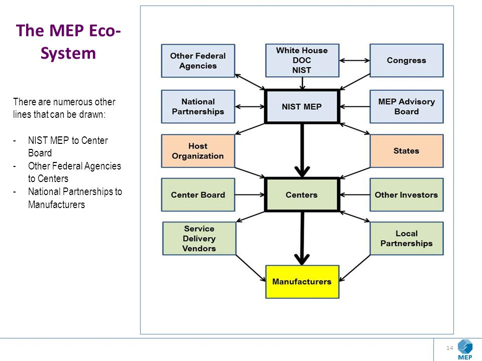 The MEP Eco- System There are numerous other lines that can be drawn: -NIST MEP to Center Board -Other Federal Agencies to Centers -National Partnersh