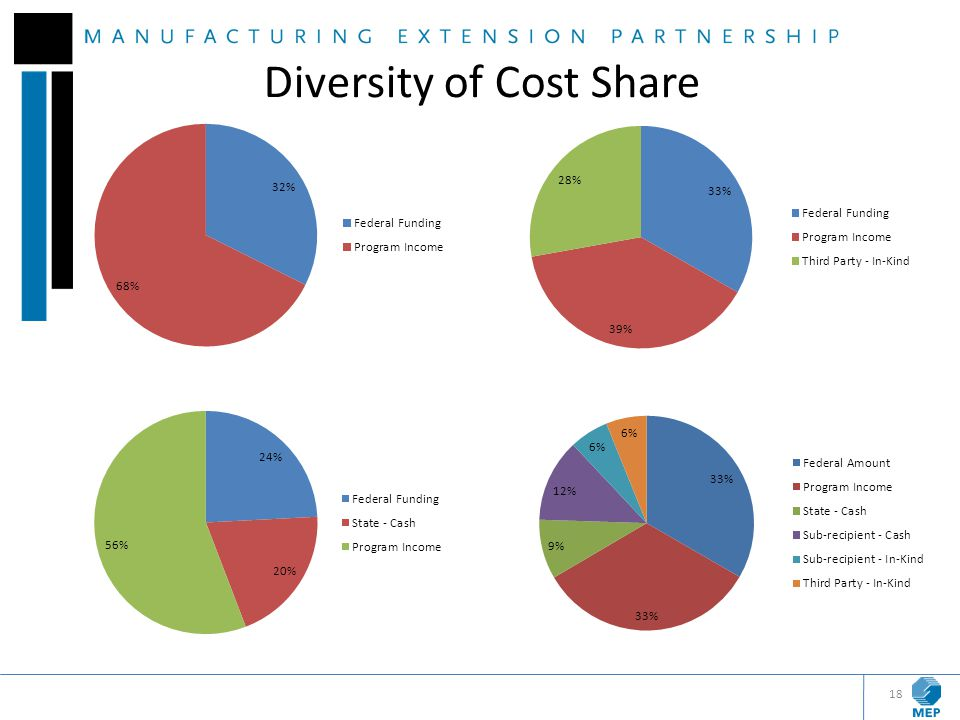 18 Diversity of Cost Share
