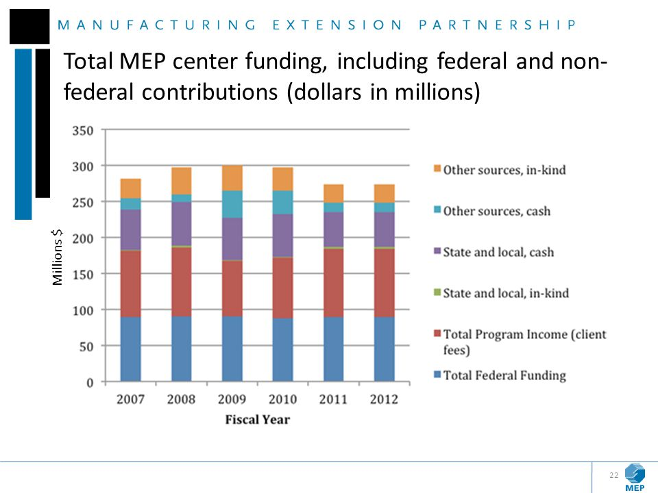 Total MEP center funding, including federal and non- federal contributions (dollars in millions) 22 Millions $