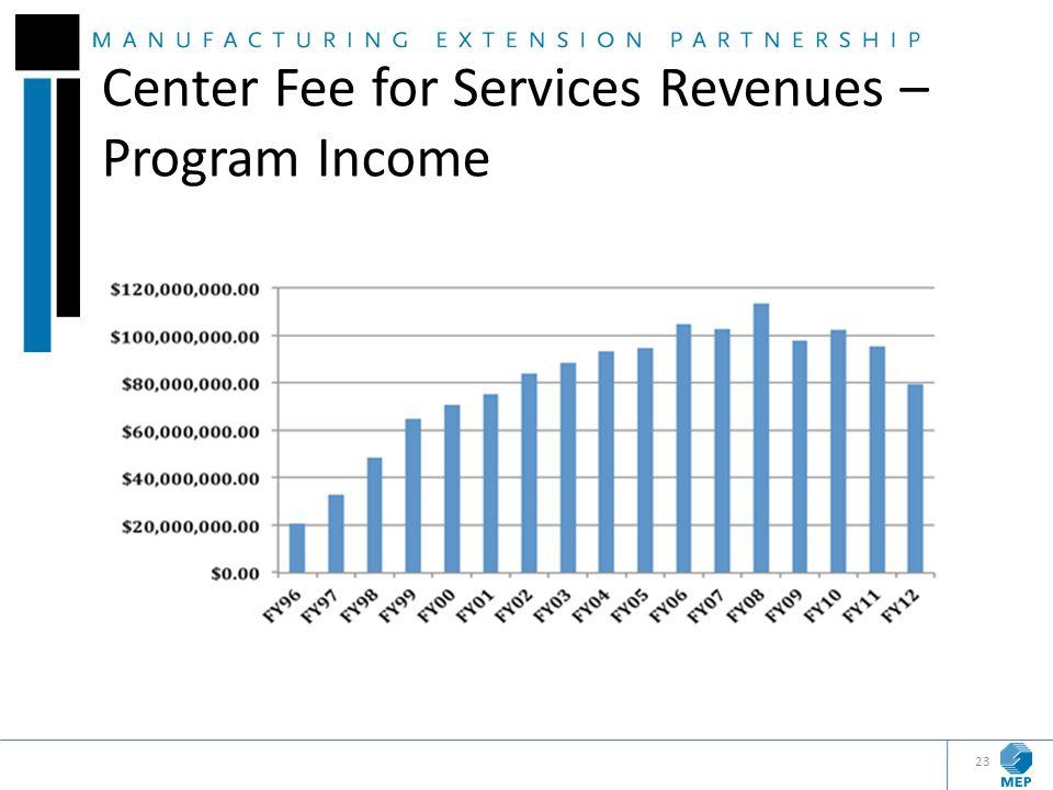 Center Fee for Services Revenues – Program Income 23