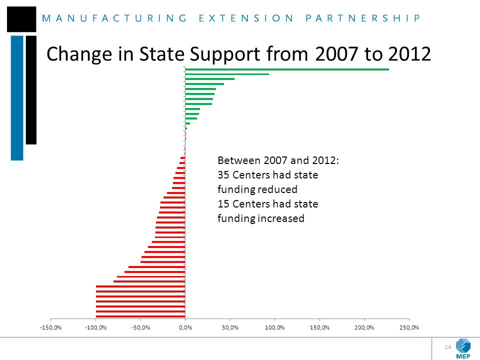 Change in State Support from 2007 to 2012 24
