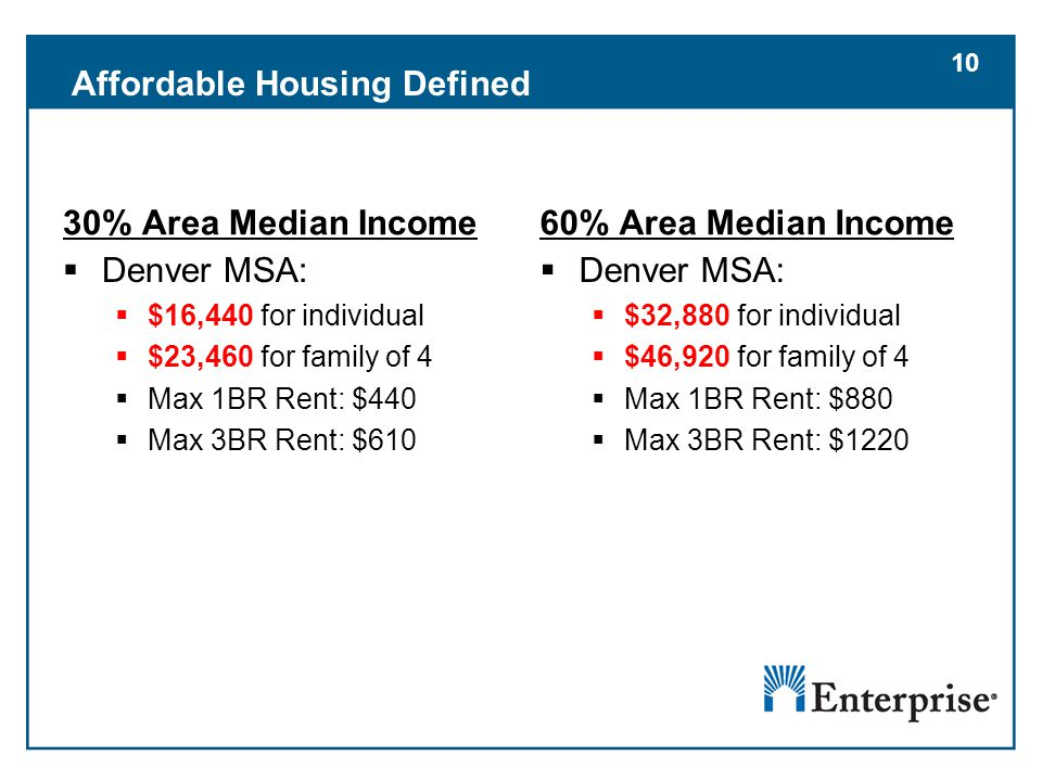 10 30% Area Median Income  Denver MSA:  $16,440 for individual  $23,460 for family of 4  Max 1BR Rent: $440  Max 3BR Rent: $610 60% Area Median Income  Denver MSA:  $32,880 for individual  $46,920 for family of 4  Max 1BR Rent: $880  Max 3BR Rent: $1220 Affordable Housing Defined 10