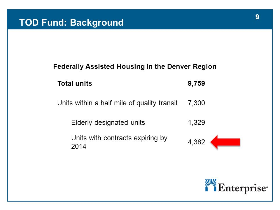 9 Total units9,759 Units within a half mile of quality transit7,300 Elderly designated units1,329 Units with contracts expiring by 2014 4,382 Federally Assisted Housing in the Denver Region TOD Fund: Background 9