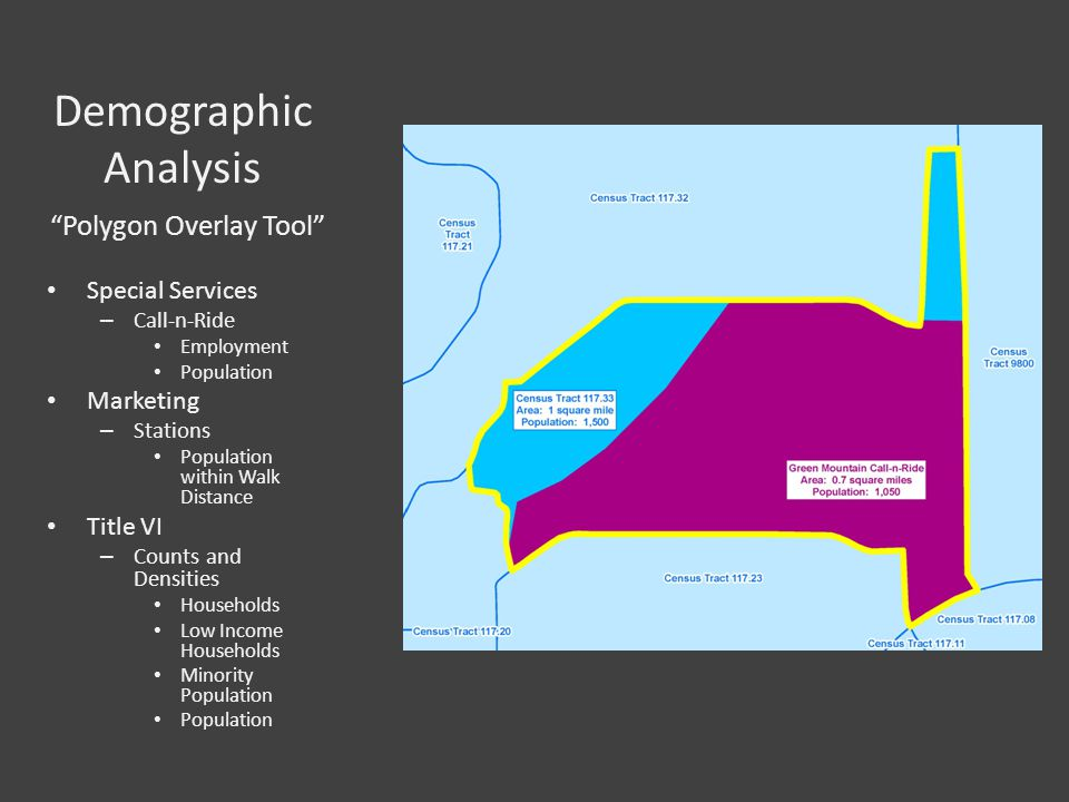 Demographic Analysis Polygon Overlay Tool Special Services – Call-n-Ride Employment Population Marketing – Stations Population within Walk Distance Title VI – Counts and Densities Households Low Income Households Minority Population Population