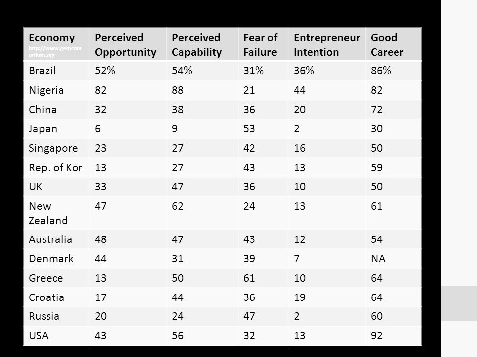 Economy http://www.gemcons ortium.org Perceived Opportunity Perceived Capability Fear of Failure Entrepreneur Intention Good Career Brazil52%54%31%36%
