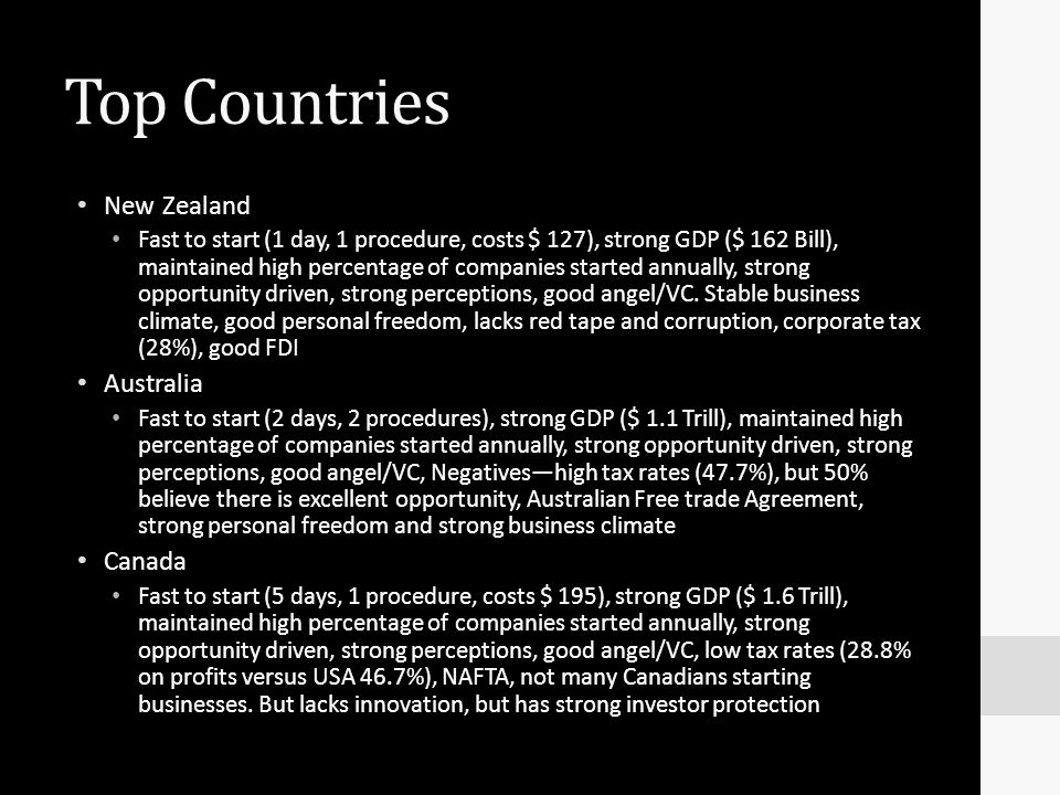 Top Countries New Zealand Fast to start (1 day, 1 procedure, costs $ 127), strong GDP ($ 162 Bill), maintained high percentage of companies started an