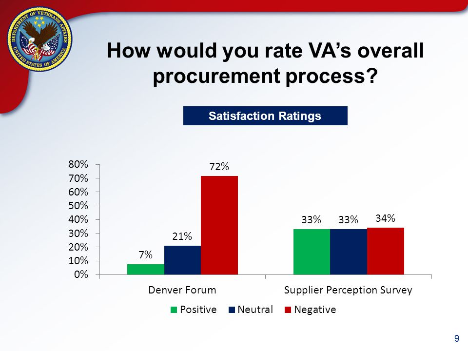 9 How would you rate VA's overall procurement process Satisfaction Ratings