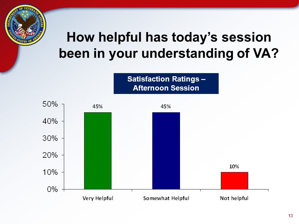 13 How helpful has today's session been in your understanding of VA.