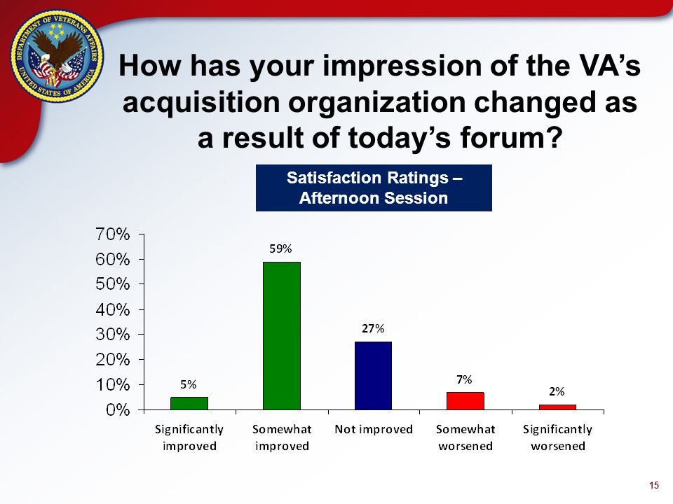 15 How has your impression of the VA's acquisition organization changed as a result of today's forum.