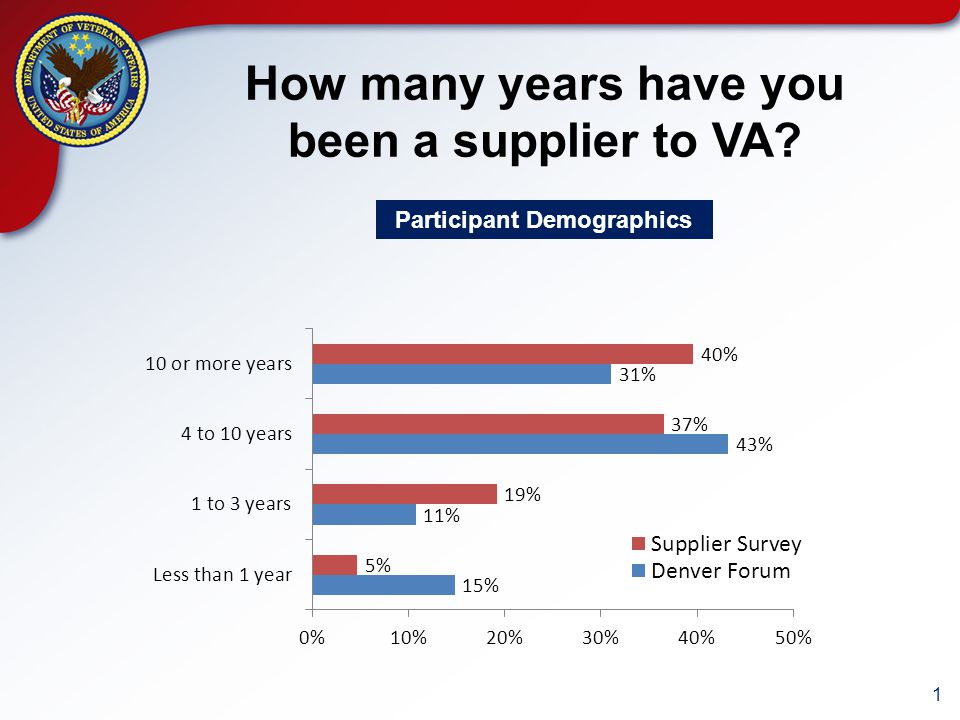 1 How many years have you been a supplier to VA? Participant Demographics