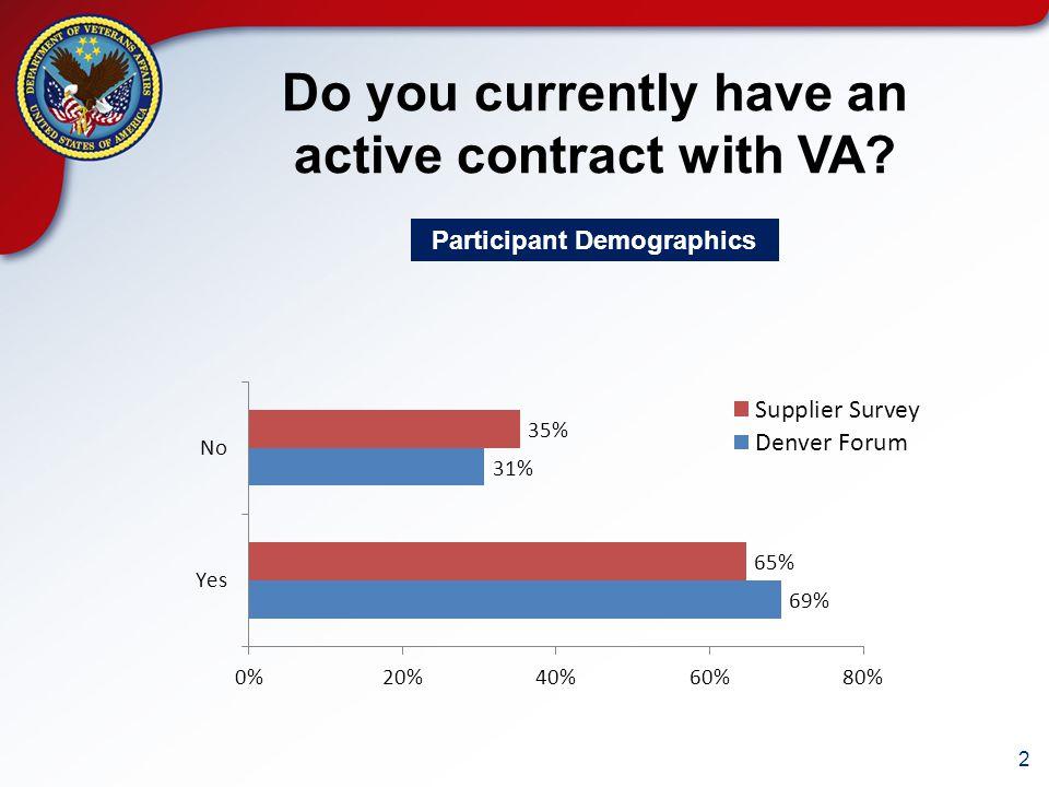 13 How helpful has today's session been in your understanding of VA.