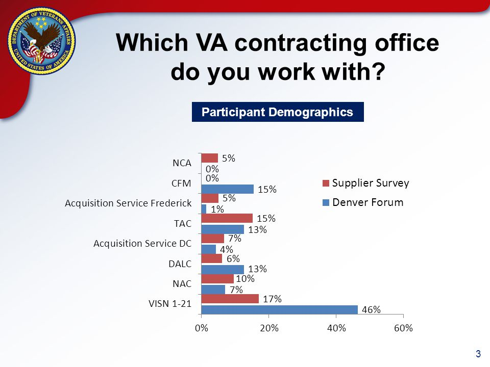 3 Which VA contracting office do you work with Participant Demographics