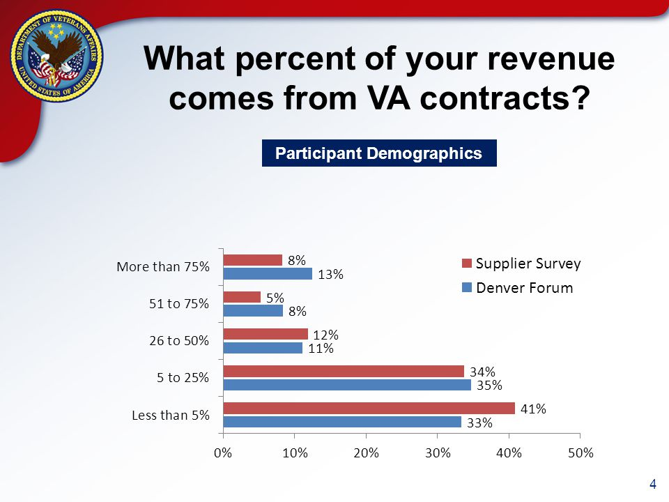 4 What percent of your revenue comes from VA contracts Participant Demographics
