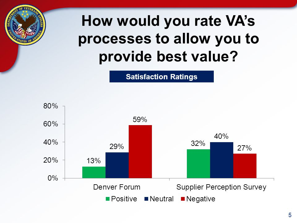 5 How would you rate VA's processes to allow you to provide best value Satisfaction Ratings