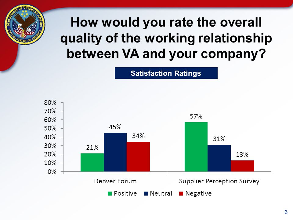 7 How would you rate VA's commitment to you for a long-term business relationship.