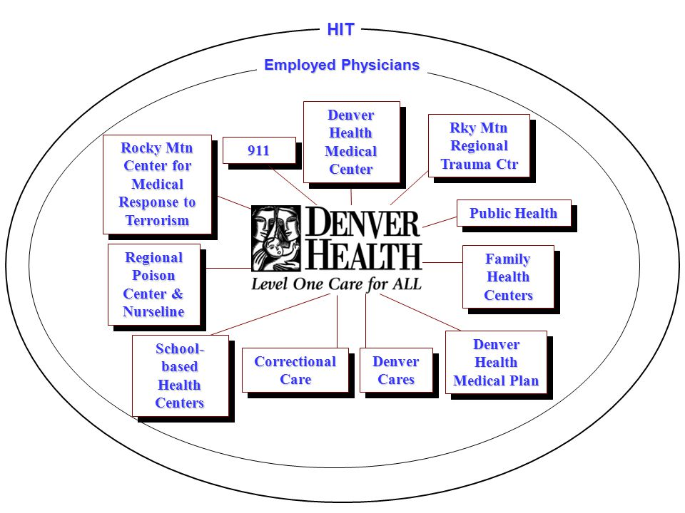 Denver Cares Correctional Care Denver Health Medical Center 911911 Family Health Centers Regional Poison Center & Nurseline Denver Health Medical Plan School- based Health Centers Rocky Mtn Center for Medical Response to Terrorism Public Health Rky Mtn Regional Trauma Ctr Employed Physicians HIT