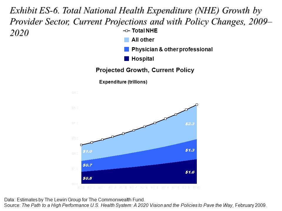 Exhibit ES-6. Total National Health Expenditure (NHE) Growth by Provider Sector, Current Projections and with Policy Changes, 2009– 2020 Projected Gro