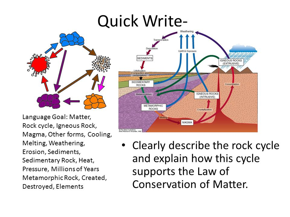 Quick Write- Clearly describe the rock cycle and explain how this cycle supports the Law of Conservation of Matter.