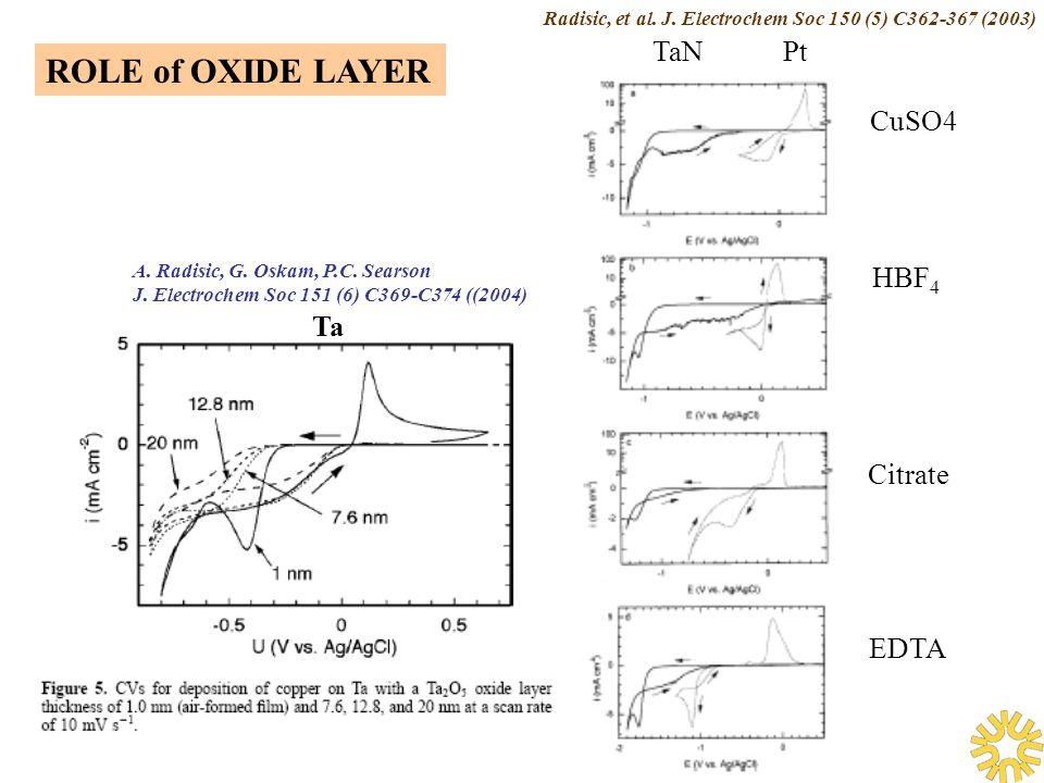 CuSO4 HBF 4 Citrate EDTA TaNPt Ta Radisic, et al. J.