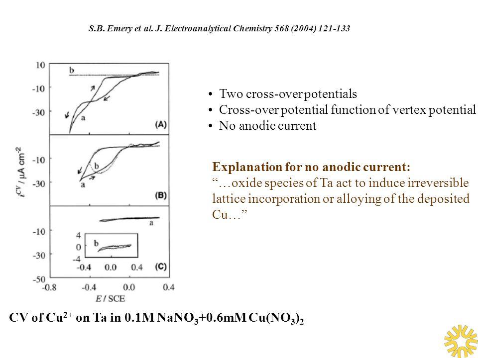 CV of Cu 2+ on Ta in 0.1M NaNO 3 +0.6mM Cu(NO 3 ) 2 S.B.