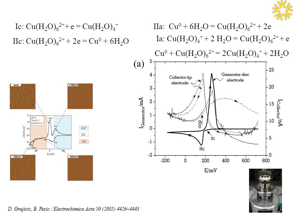 OTHER APPROACHES Electrodeposition must be in kinetic control regime in order to ensure good quality copper.