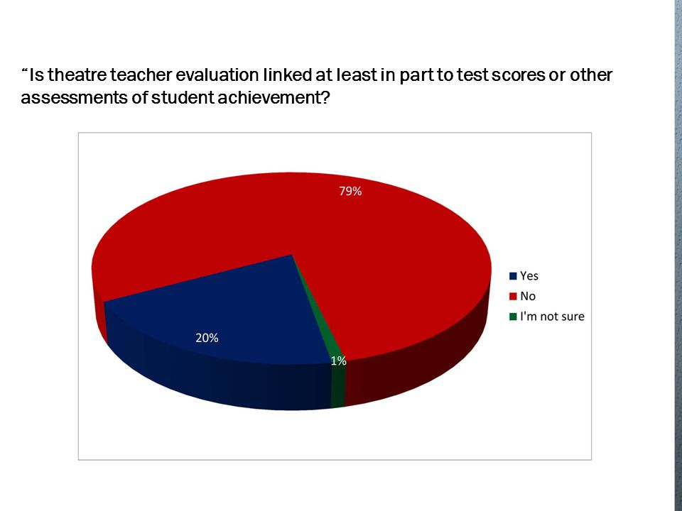 Is theatre teacher evaluation linked at least in part to test scores or other assessments of student achievement