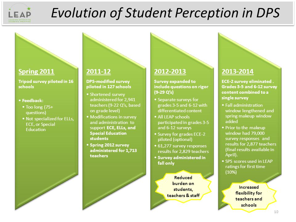 Evolution of Student Perception in DPS Spring 2011 Tripod survey piloted in 16 schools Feedback: Too long (75+ questions) Not specialized for ELLs, ECE, or Special Education 2011-12 DPS-modified survey piloted in 127 schools Shortened survey administered for 2,941 teachers (9-22 Q's, based on grade level) Modifications in survey and administration to support ECE, ELLs, and Special Education students Spring 2012 survey administered for 1,713 teachers 2012-2013 Survey expanded to include questions on rigor (9-29 Q's) Separate surveys for grades 3-5 and 6-12 with differentiated content All LEAP schools participated in grades 3-5 and 6-12 surveys Survey for grades ECE-2 piloted (optional) 61,277 survey responses results for 2,829 teachers Survey administered in fall only 2013-2014 ECE-2 survey eliminated.