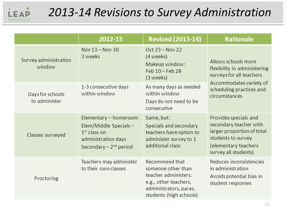 2013-14 Revisions to Survey Administration 2012-13Revised (2013-14)Rationale Survey administration window Nov 13 – Nov 30 3 weeks Oct 23 – Nov 22 (4 weeks) Makeup window: Feb 10 – Feb 28 (3 weeks) Allows schools more flexibility in administering surveys for all teachers Accommodates variety of scheduling practices and circumstances Days for schools to administer 1-3 consecutive days within window As many days as needed within window Days do not need to be consecutive Classes surveyed Elementary – homeroom Elem/Middle Specials – 1 st class on administration days Secondary – 2 nd period Same, but: Specials and secondary teachers have option to administer survey to 1 additional class Provides specials and secondary teacher with larger proportion of total students to survey (elementary teachers survey all students) Proctoring Teachers may administer to their own classes Recommend that someone other than teacher administers: e.g., other teachers, administrators, paras, students (high schools) Reduces inconsistencies in administration Avoids potential bias in student responses 11