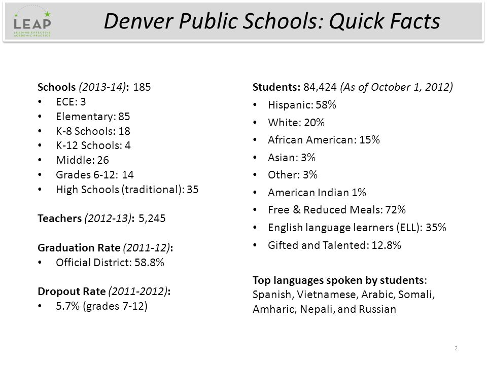Denver Public Schools: Quick Facts Schools (2013-14): 185 ECE: 3 Elementary: 85 K-8 Schools: 18 K-12 Schools: 4 Middle: 26 Grades 6-12: 14 High Schools (traditional): 35 Teachers (2012-13): 5,245 Graduation Rate (2011-12): Official District: 58.8% Dropout Rate (2011-2012): 5.7% (grades 7-12) Students: 84,424 (As of October 1, 2012) Hispanic: 58% White: 20% African American: 15% Asian: 3% Other: 3% American Indian 1% Free & Reduced Meals: 72% English language learners (ELL): 35% Gifted and Talented: 12.8% Top languages spoken by students: Spanish, Vietnamese, Arabic, Somali, Amharic, Nepali, and Russian 2