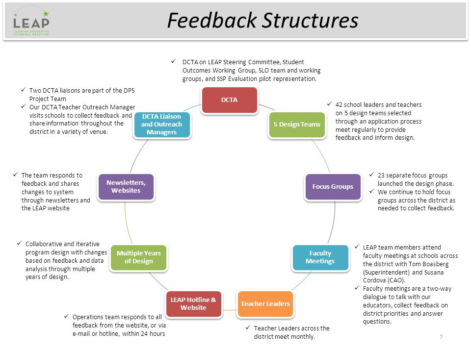 Feedback Structures 7 DCTA5 Design TeamsFocus Groups Faculty Meetings Teacher Leaders LEAP Hotline & Website Multiple Years of Design Newsletters, Websites DCTA Liaison and Outreach Managers The team responds to feedback and shares changes to system through newsletters and the LEAP website Collaborative and iterative program design with changes based on feedback and data analysis through multiple years of design.