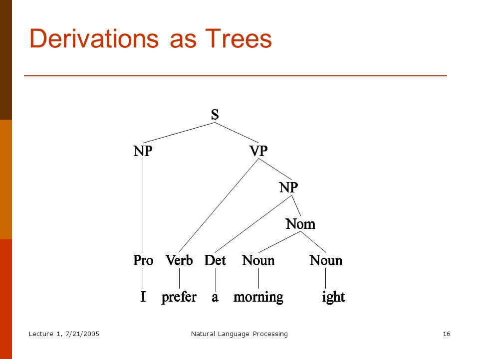 Lecture 1, 7/21/2005Natural Language Processing16 Derivations as Trees
