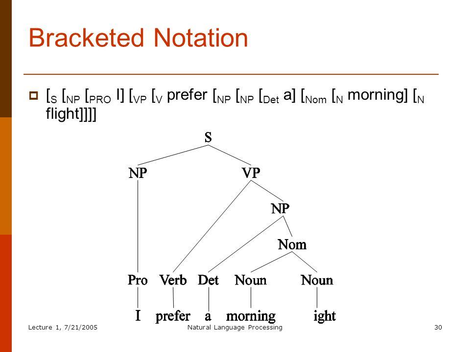 Lecture 1, 7/21/2005Natural Language Processing30 Bracketed Notation  [ S [ NP [ PRO I] [ VP [ V prefer [ NP [ NP [ Det a] [ Nom [ N morning] [ N flight]]]]