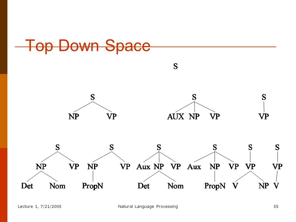 Lecture 1, 7/21/2005Natural Language Processing55 Top Down Space