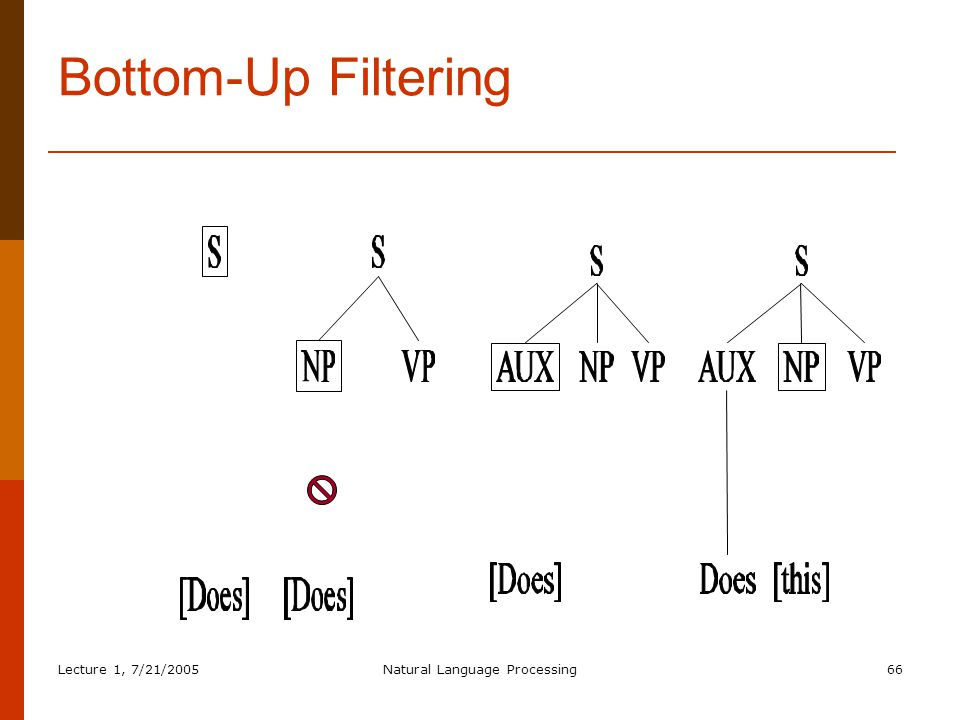 Lecture 1, 7/21/2005Natural Language Processing66 Bottom-Up Filtering