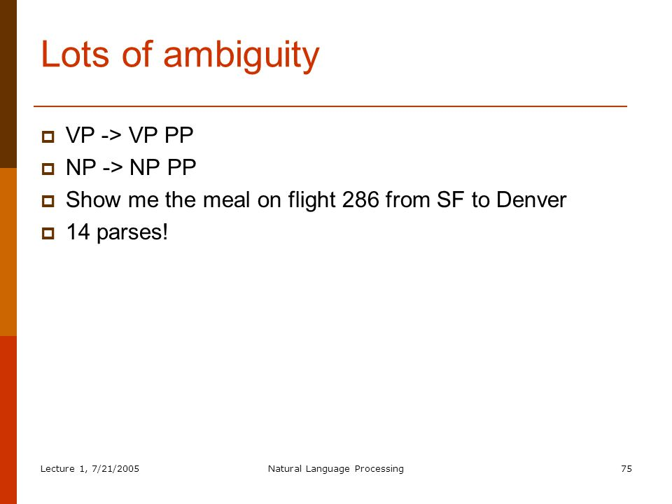 Lecture 1, 7/21/2005Natural Language Processing75 Lots of ambiguity  VP -> VP PP  NP -> NP PP  Show me the meal on flight 286 from SF to Denver  14 parses!