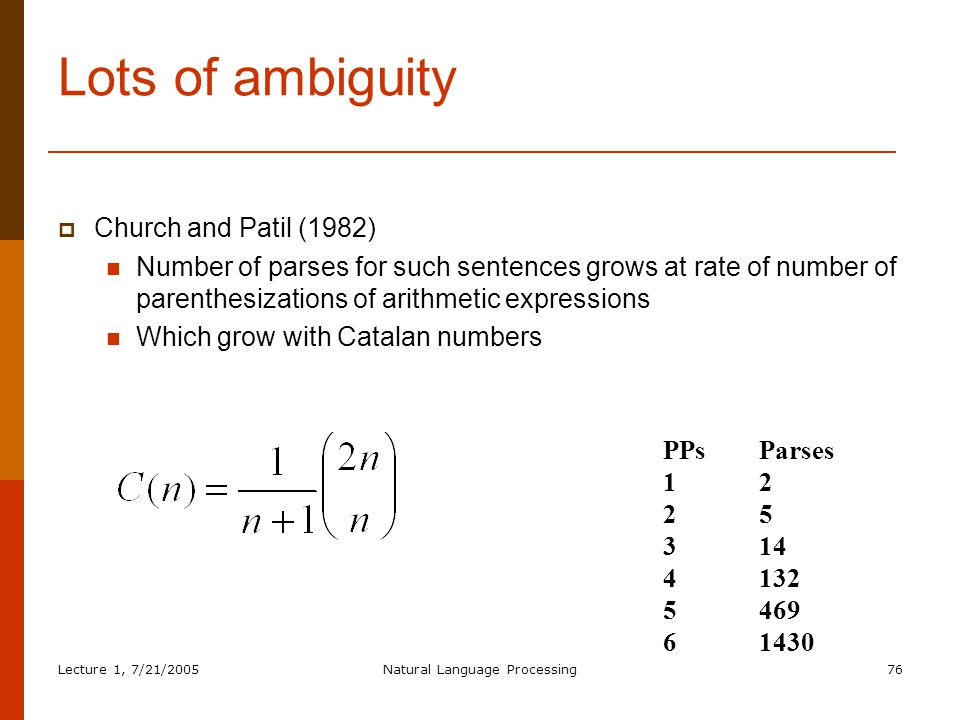 Lecture 1, 7/21/2005Natural Language Processing76 Lots of ambiguity  Church and Patil (1982) Number of parses for such sentences grows at rate of number of parenthesizations of arithmetic expressions Which grow with Catalan numbers PPs Parses 12 25 314 4132 5469 61430