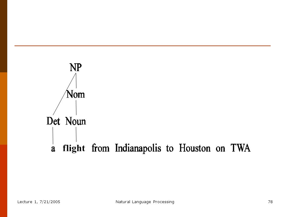 Lecture 1, 7/21/2005Natural Language Processing78 flight
