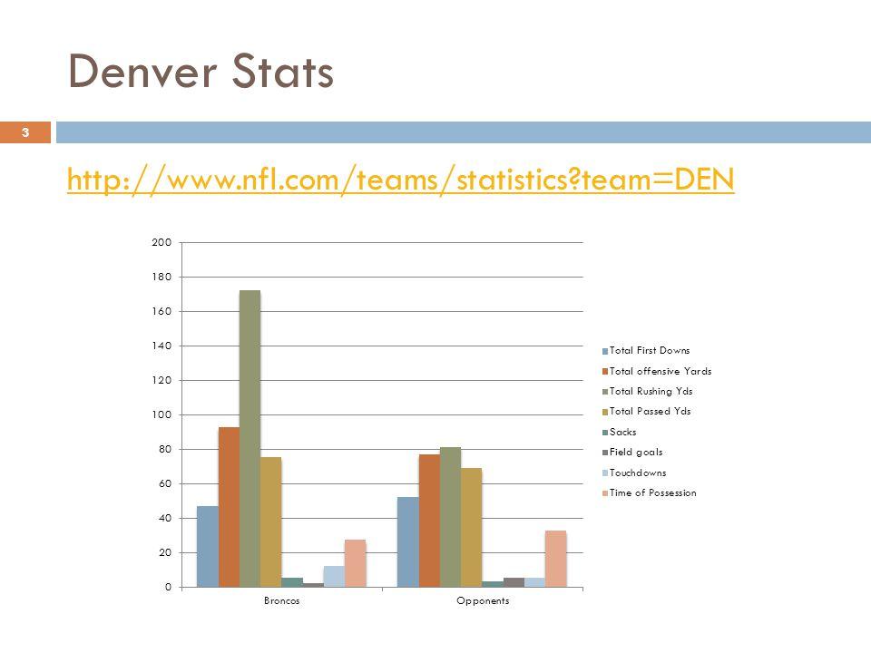 Denver Stats 3 http://www.nfl.com/teams/statistics team=DEN