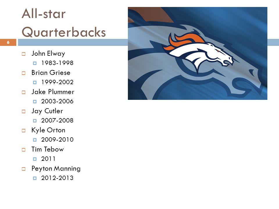 All-star Quarterbacks 6  John Elway  1983-1998  Brian Griese  1999-2002  Jake Plummer  2003-2006  Jay Cutler  2007-2008  Kyle Orton  2009-2010  Tim Tebow  2011  Peyton Manning  2012-2013