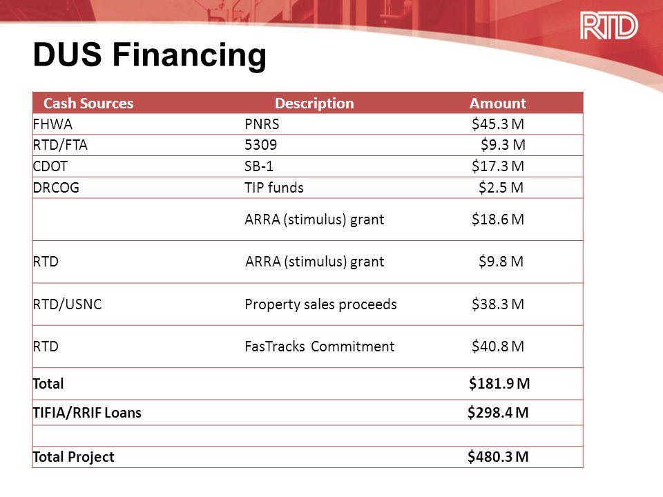 DUS Financing Cash SourcesDescriptionAmount FHWA PNRS$45.3 M RTD/FTA 5309 $9.3 M CDOT SB-1$17.3 M DRCOG TIP funds $2.5 M ARRA (stimulus) grant$18.6 M RTDARRA (stimulus) grant $9.8 M RTD/USNC Property sales proceeds$38.3 M RTD FasTracks Commitment$40.8 M Total $181.9 M TIFIA/RRIF Loans$298.4 M Total Project$480.3 M