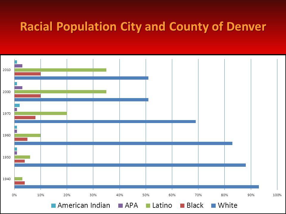 Racial Population City and County of Denver