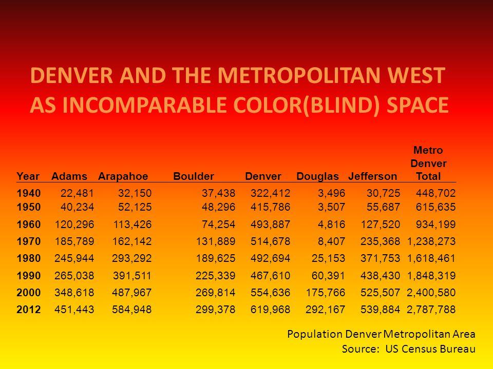 DENVER AND THE METROPOLITAN WEST AS INCOMPARABLE COLOR(BLIND) SPACE YearAdamsArapahoeBoulderDenverDouglasJefferson Metro Denver Total 194022,48132,15037,438322,4123,49630,725448,702 195040,23452,12548,296415,7863,50755,687615,635 1960120,296113,42674,254493,8874,816127,520934,199 1970185,789162,142131,889514,6788,407235,3681,238,273 1980245,944293,292189,625492,69425,153371,7531,618,461 1990265,038391,511225,339467,61060,391438,4301,848,319 2000348,618487,967269,814554,636175,766525,5072,400,580 2012451,443584,948299,378619,968292,167539,8842,787,788 Population Denver Metropolitan Area Source: US Census Bureau