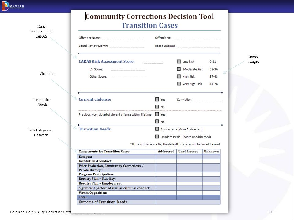 - 41 -Colorado Community Corrections Statewide Training Series Transition Needs Score ranges Risk Assessment: CARAS Violence Sub-Categories Of needs