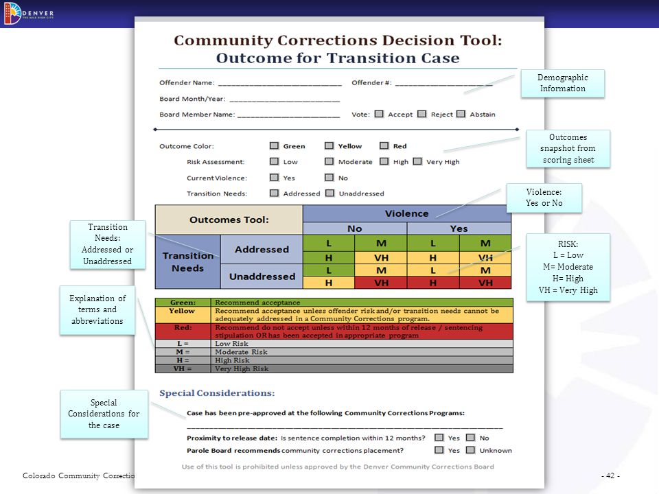 - 42 -Colorado Community Corrections Statewide Training Series Demographic Information Outcomes snapshot from scoring sheet Violence: Yes or No Violence: Yes or No Transition Needs: Addressed or Unaddressed Transition Needs: Addressed or Unaddressed RISK: L = Low M= Moderate H= High VH = Very High RISK: L = Low M= Moderate H= High VH = Very High Explanation of terms and abbreviations Special Considerations for the case