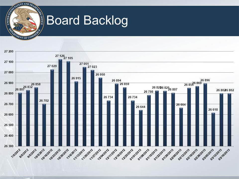Board Backlog