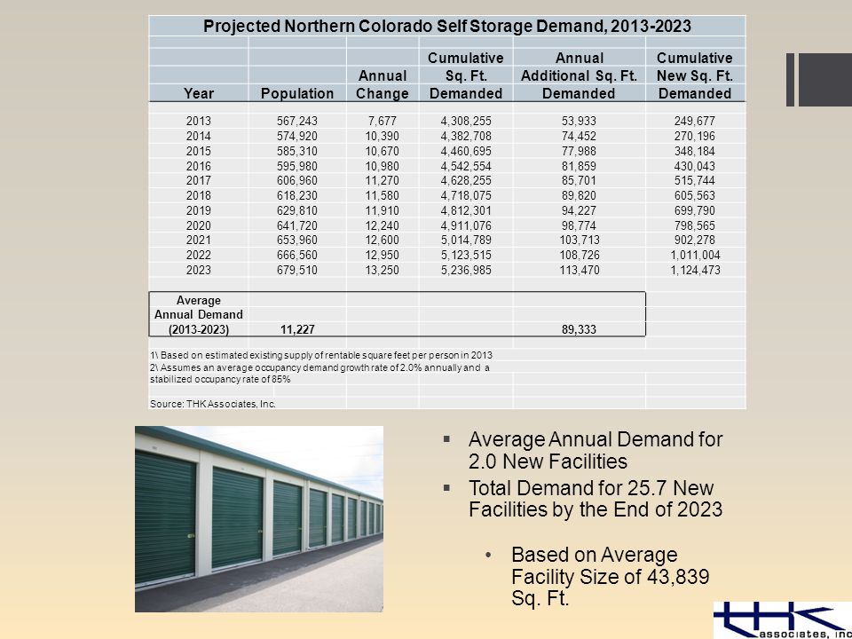  Average Annual Demand for 2.0 New Facilities  Total Demand for 25.7 New Facilities by the End of 2023 Based on Average Facility Size of 43,839 Sq.
