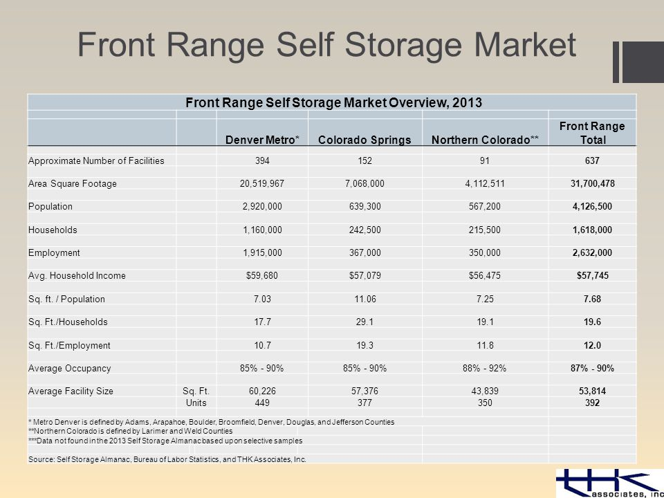 Front Range Self Storage Market Front Range Self Storage Market Overview, 2013 Denver Metro*Colorado SpringsNorthern Colorado** Front Range Total Approximate Number of Facilities 39415291637 Area Square Footage 20,519,9677,068,0004,112,51131,700,478 Population 2,920,000639,300567,2004,126,500 Households 1,160,000242,500215,5001,618,000 Employment 1,915,000367,000350,0002,632,000 Avg.